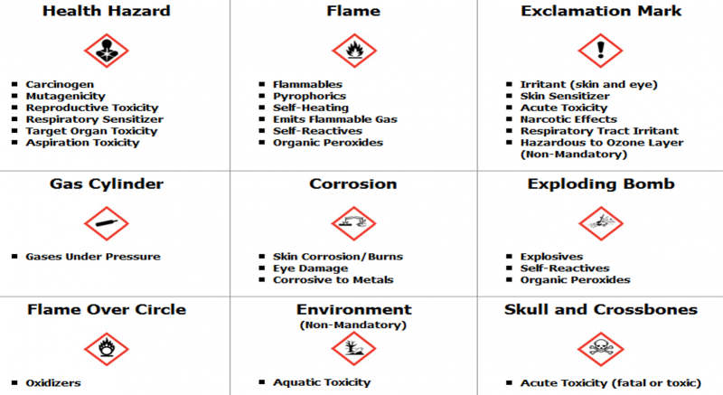 Standardized pictograms for hazard communication