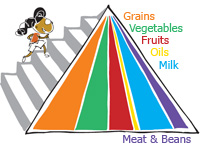 Food pyramid image