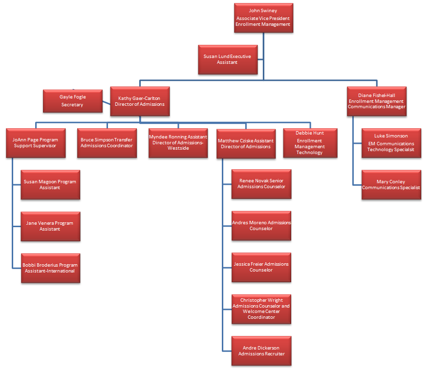 Enrollment Management Organizational Chart