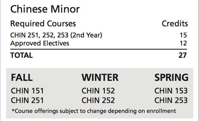 Chinese Minor Requirements