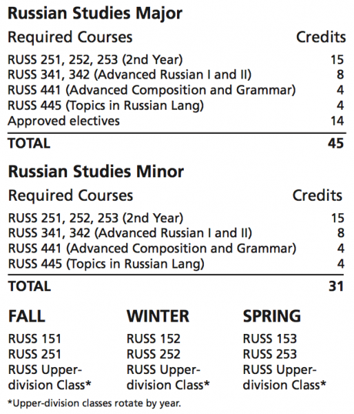Russian Major and Minor Requirements