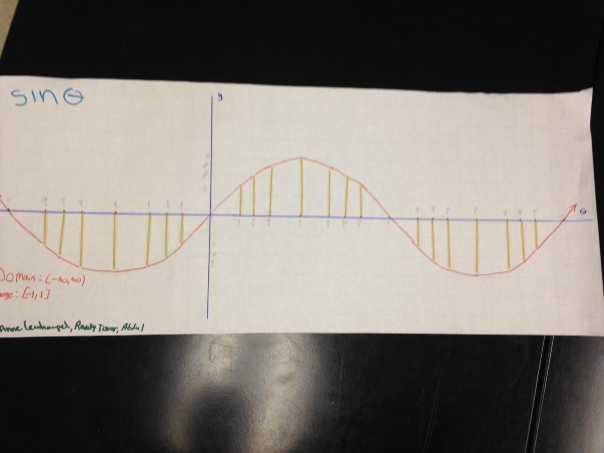 Mathematics Spaghetti Cosine And Sine Curves